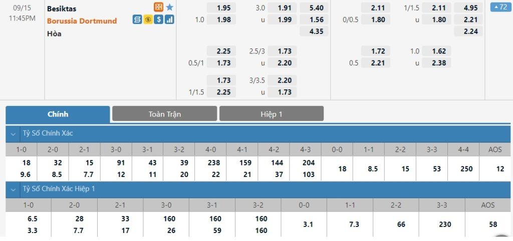 Tỷ lệ kèo nhà cái (keonhacai) Besiktas vs Dortmund, 23h45 ngày 15/9 :